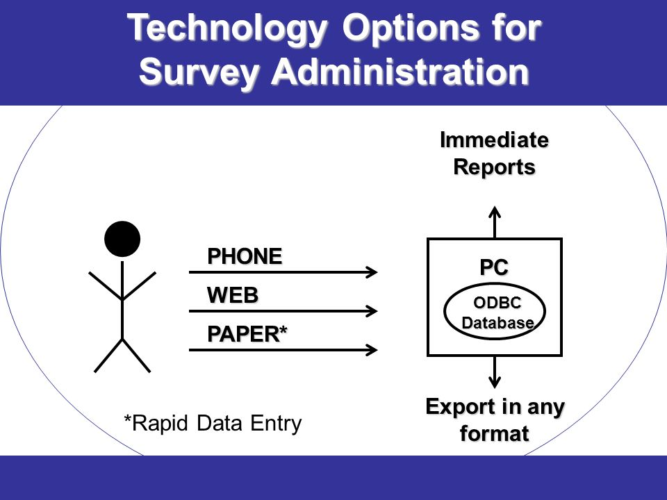 PHONE PAPER* WEB Immediate Reports Export in any format PC ODBC Database Technology Options for Survey Administration *Rapid Data Entry