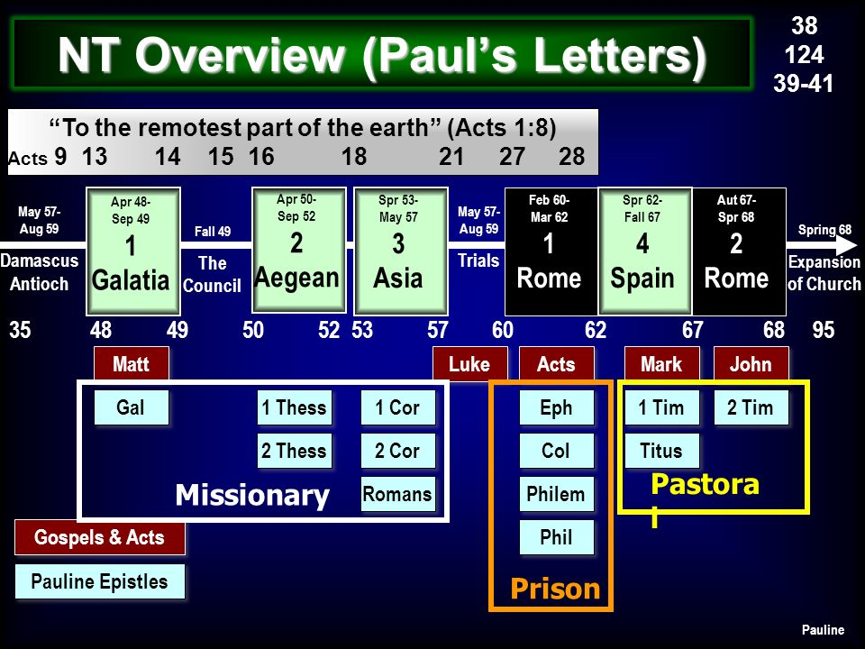To the remotest part of the earth (Acts 1:8) Acts 9 13 14 15 16 18 21 27 28 Fall 49 The Council May 57- Aug 59 Trials Spring 68 Expansion of Church 35 48 49 50 52 53 57 60 62 67 68 95 Apr 48- Sep 49 1 Galatia Spr 53- May 57 3 Asia Feb 60- Mar 62 1 Rome Aut 67- Spr 68 2 Rome May 57- Aug 59 Damascus Antioch 38 124 39-41 Spr 62- Fall 67 4 Spain NT Overview (Pauls Letters) Gal 1 Thess 2 Thess 1 Cor 2 Cor Romans Eph Col Philem Phil 1 Tim Titus 2 Tim Matt Luke John Mark Acts Gospels & Acts Pauline Epistles Pauline Apr 50- Sep 52 2 Aegean Missionary Prison Pastora l