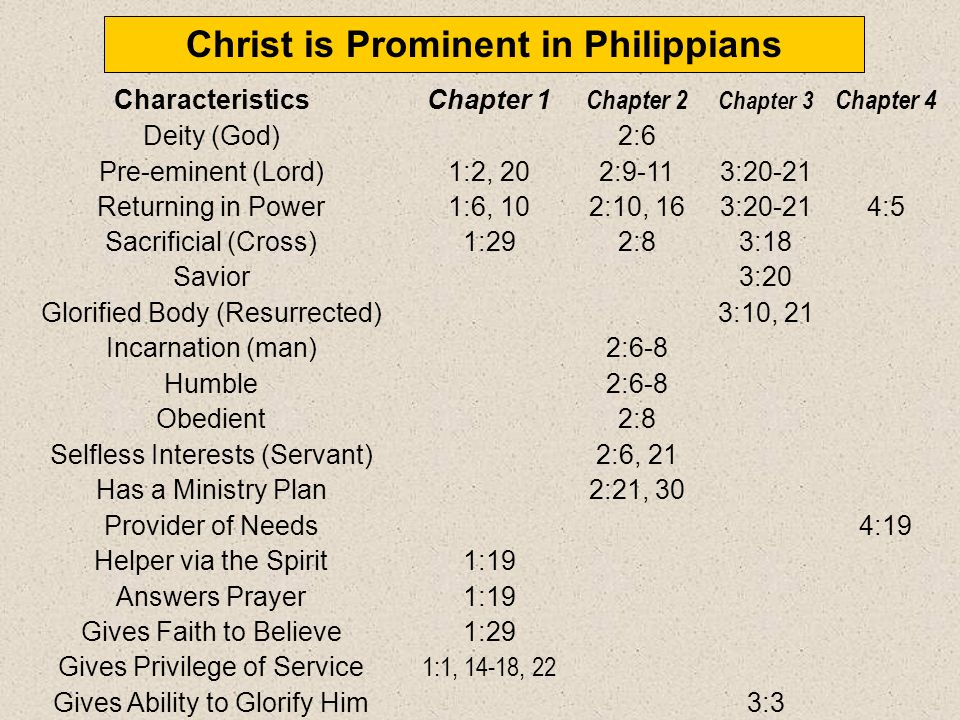 Book Chart 181 Philippians Results of Imitating Christs Attitude Joy Humility Protection Peace Chapter 1 Chapter 2 Chapter 3 Chapter 4 Joy (5x) Joy (7