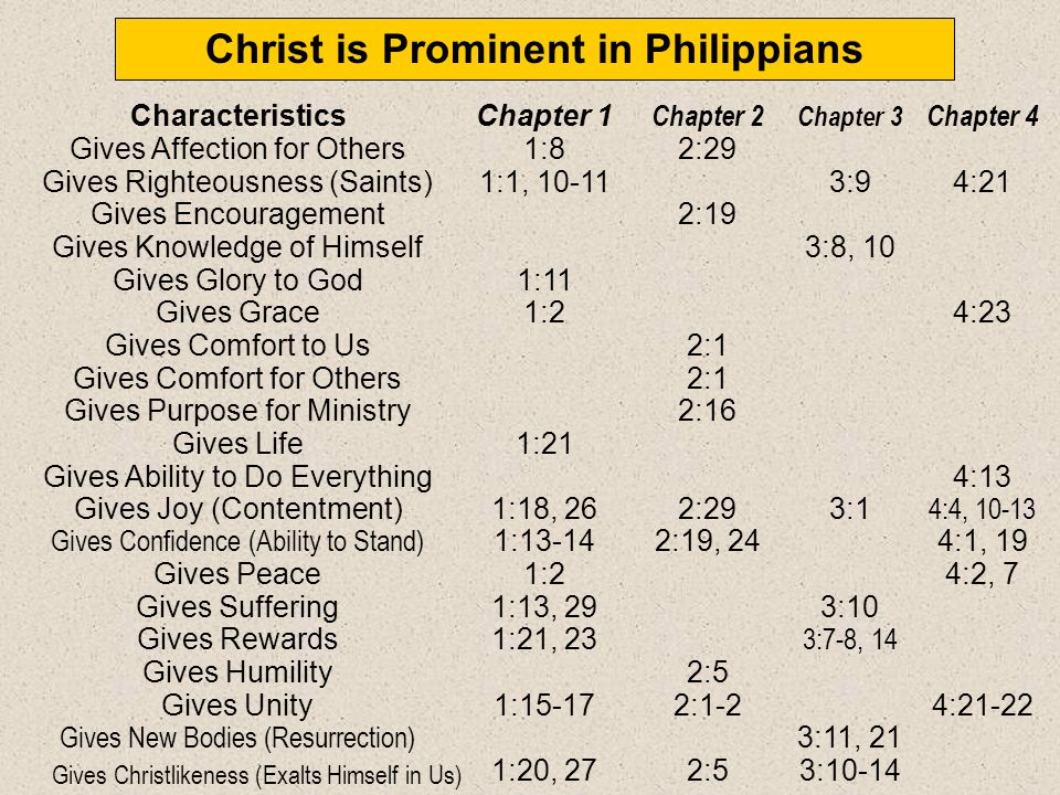 Christ is Prominent in Philippians CharacteristicsChapter 1 Chapter 2 Chapter 3 Chapter 4 Deity (God) 2:6 Pre-eminent (Lord)1:2, 202:9-113:20-21 Retur
