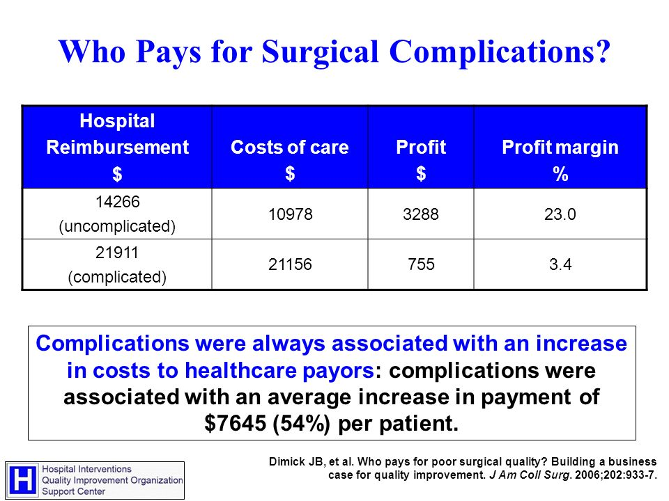 Who Pays for Surgical Complications.
