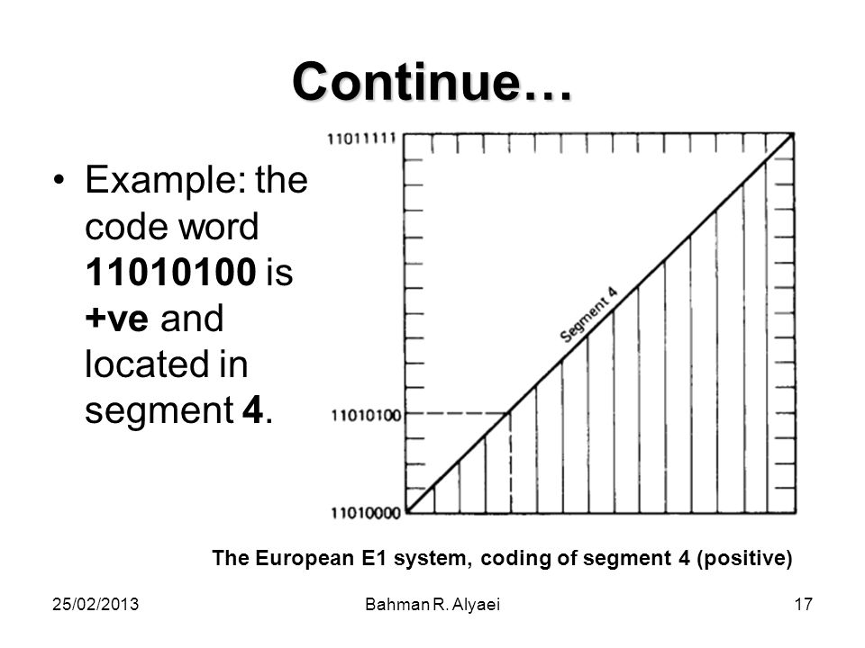 25/02/2013Bahman R. Alyaei17 Continue… Example: the code word 11010100 is +ve and located in segment 4. The European E1 system, coding of segment 4 (p