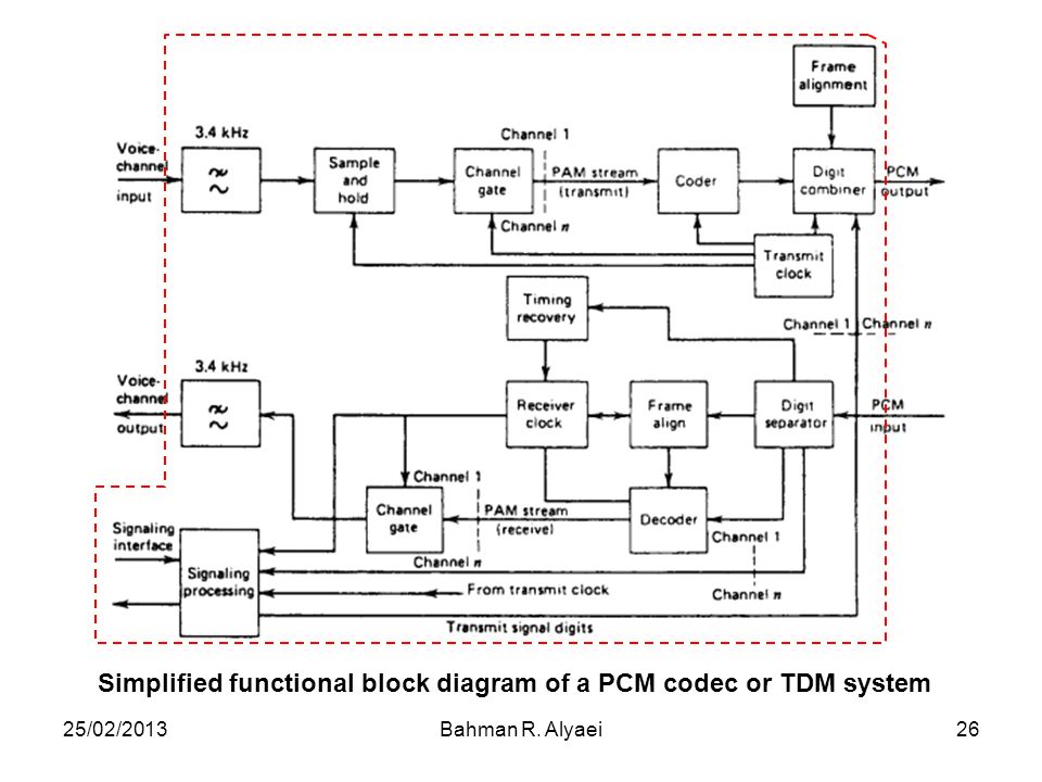 25/02/2013Bahman R. Alyaei26 Simplified functional block diagram of a PCM codec or TDM system