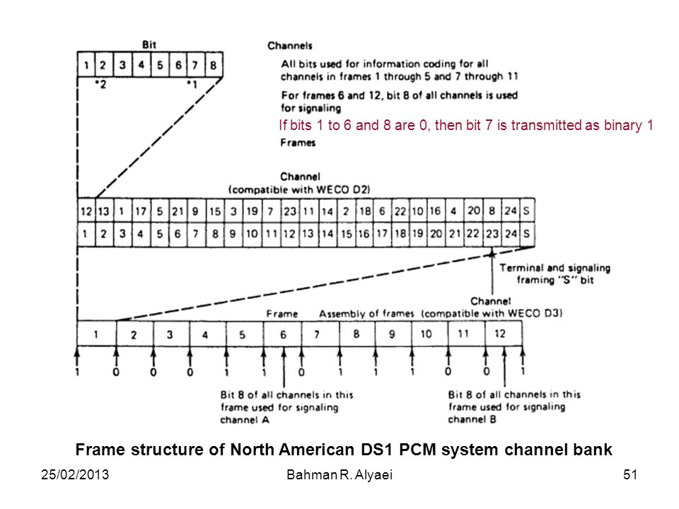 25/02/2013Bahman R. Alyaei51 Frame structure of North American DS1 PCM system channel bank If bits 1 to 6 and 8 are 0, then bit 7 is transmitted as bi