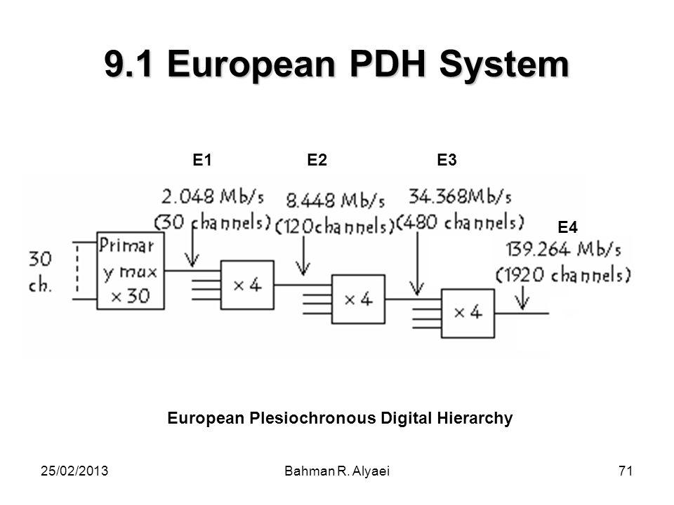 25/02/2013Bahman R. Alyaei71 9.1 European PDH System European Plesiochronous Digital Hierarchy E1 E2 E3 E4