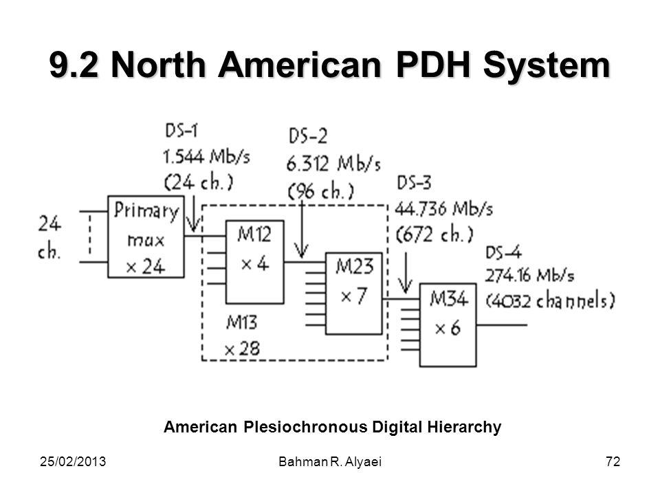 25/02/2013Bahman R. Alyaei72 9.2 North American PDH System American Plesiochronous Digital Hierarchy