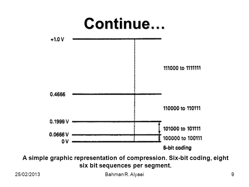 25/02/2013Bahman R. Alyaei9 Continue… A simple graphic representation of compression. Six-bit coding, eight six bit sequences per segment.