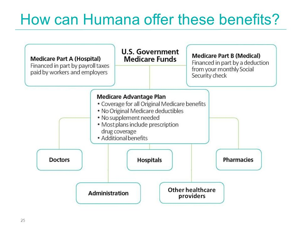 How can Humana offer these benefits? 25