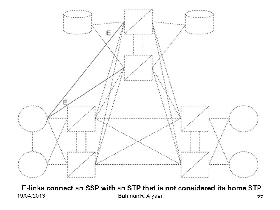 19/04/2013Bahman R. Alyaei55 E-links connect an SSP with an STP that is not considered its home STP
