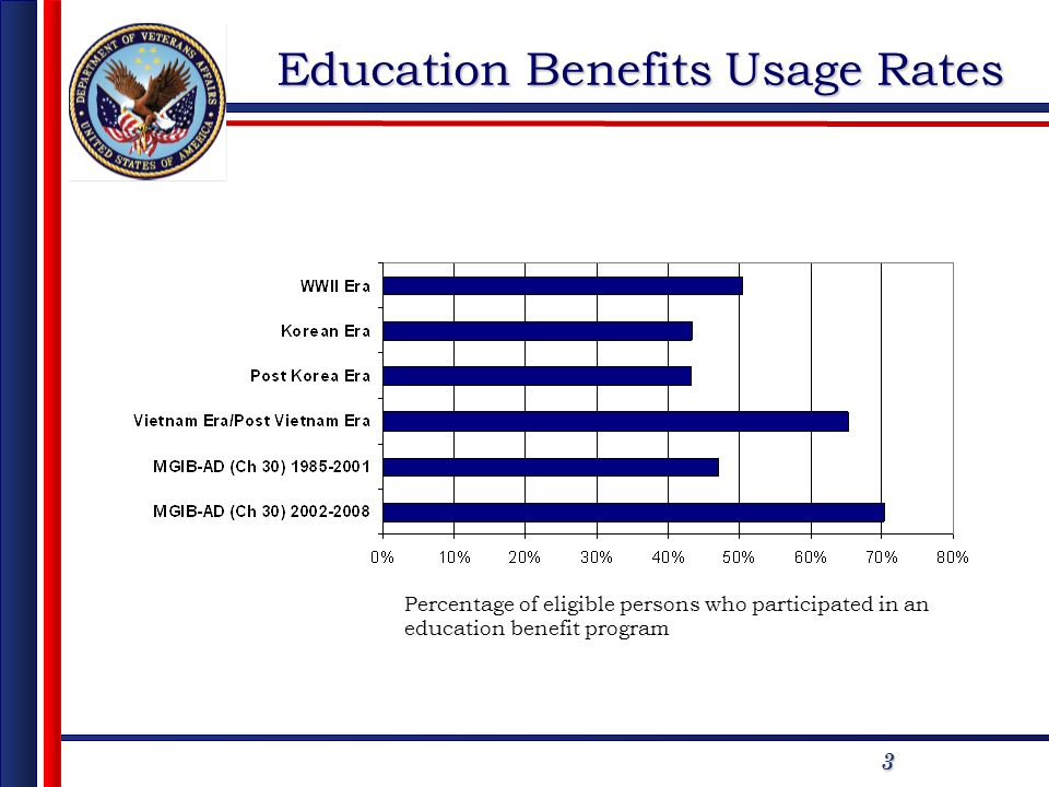 3 Education Benefits Usage Rates Percentage of eligible persons who participated in an education benefit program
