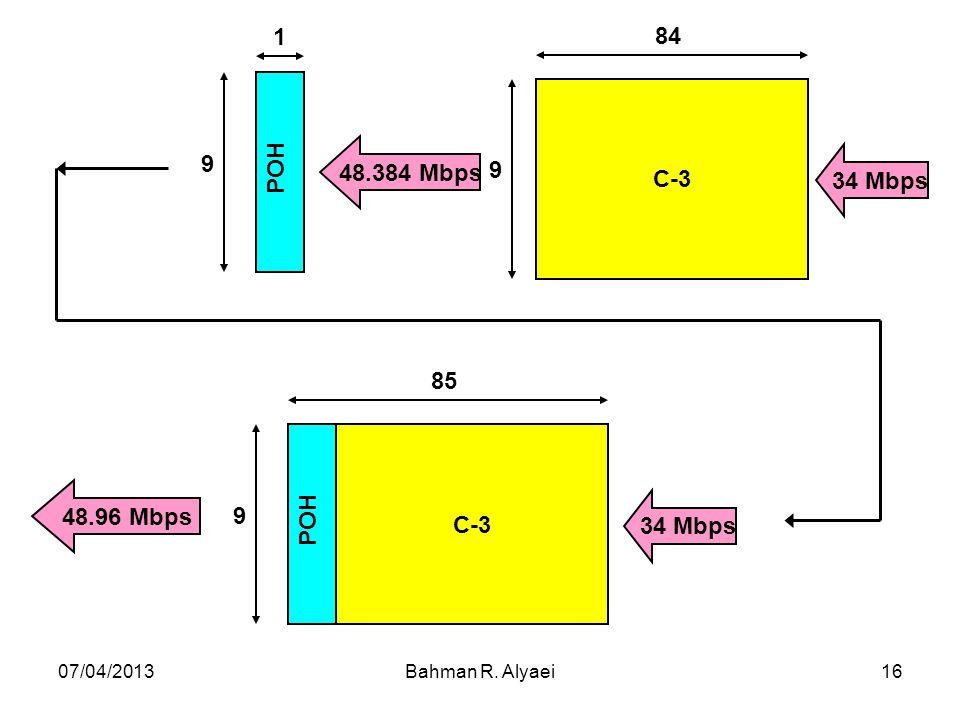 07/04/2013Bahman R. Alyaei16 C-3 84 9 34 Mbps 48.384 Mbps 48.96 Mbps C-3 POH 9 85 POH 9 1 34 Mbps