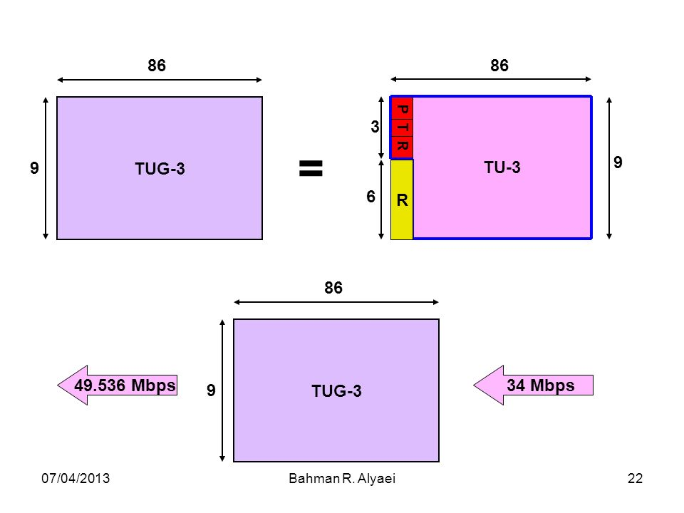 07/04/2013Bahman R. Alyaei22 TU-3 86 9 P T R 3 R 6 TUG-3 86 9 = TUG-3 86 9 34 Mbps49.536 Mbps