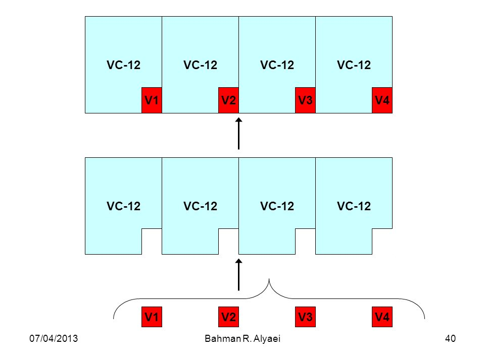 07/04/2013Bahman R. Alyaei40 VC-12 V4V3V2V1 VC-12 V4V3V2V1