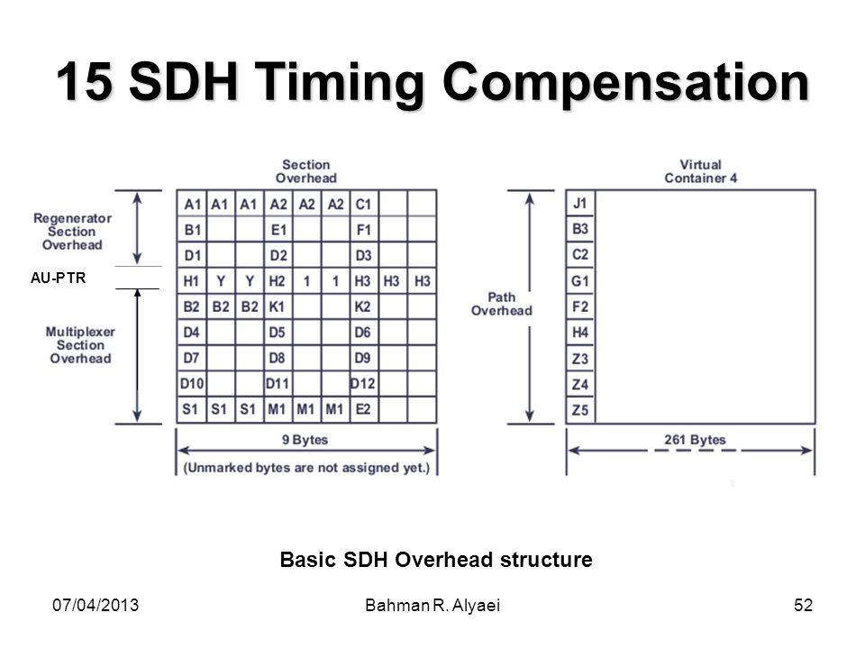 07/04/2013Bahman R. Alyaei52 15 SDH Timing Compensation AU-PTR Basic SDH Overhead structure