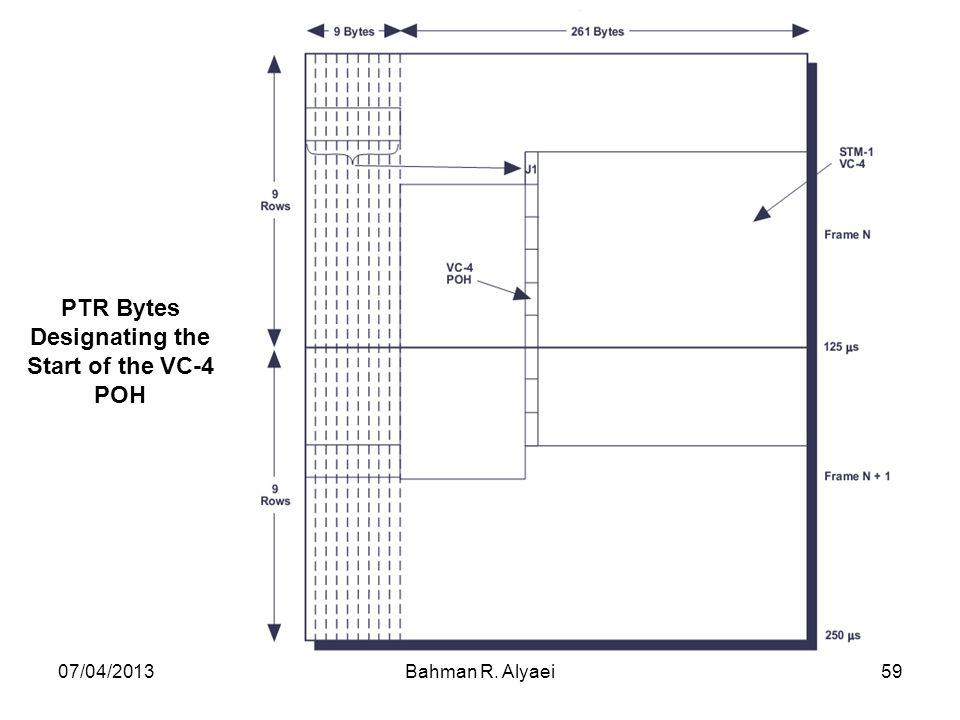 07/04/2013Bahman R. Alyaei59 PTR Bytes Designating the Start of the VC-4 POH