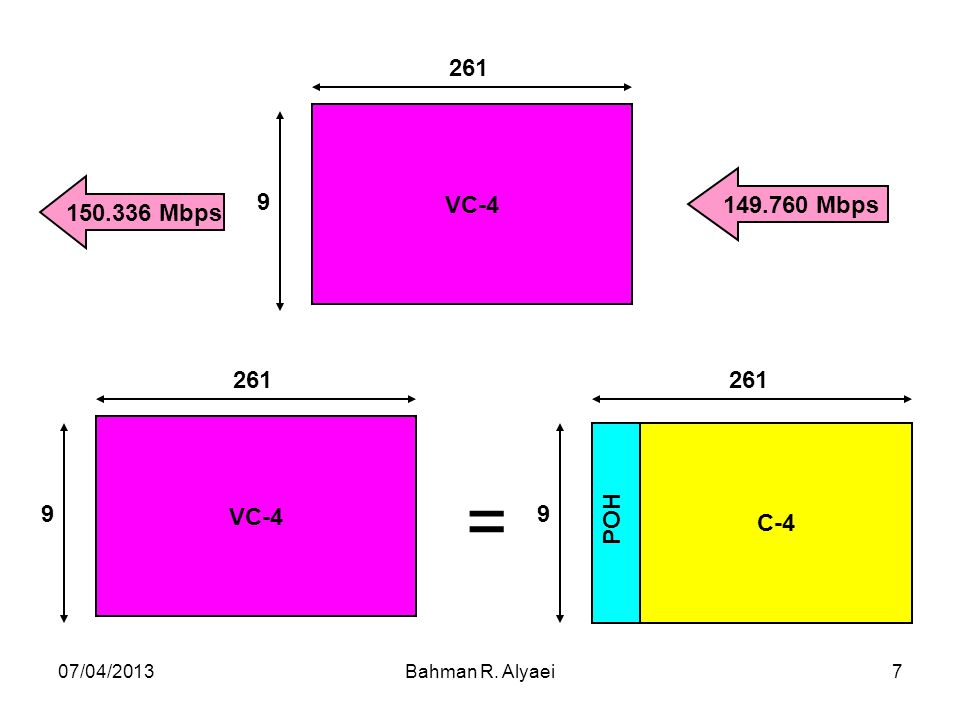 07/04/2013Bahman R. Alyaei7 150.336 Mbps 149.760 Mbps VC-4 9 261 C-4 POH 9 261 VC-4 9 261 =
