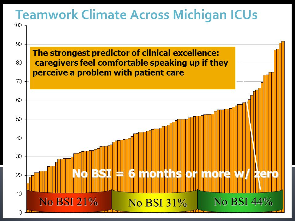 % of respondents within an ICU reporting good teamwork climate Teamwork Climate Across Michigan ICUs No BSI 21% No BSI 21% No BSI 44% No BSI 44% No BS