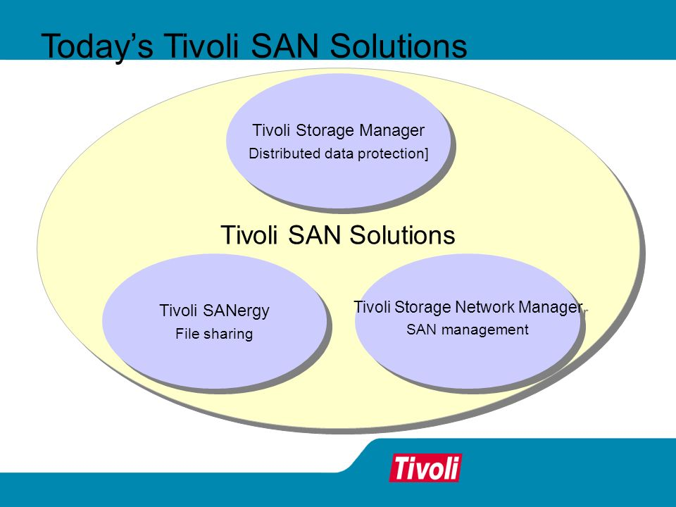 Todays Tivoli SAN Solutions Tivoli Storage Network Manager SAN management Tivoli Storage Network Manager SAN management Tivoli Storage Manager Distrib