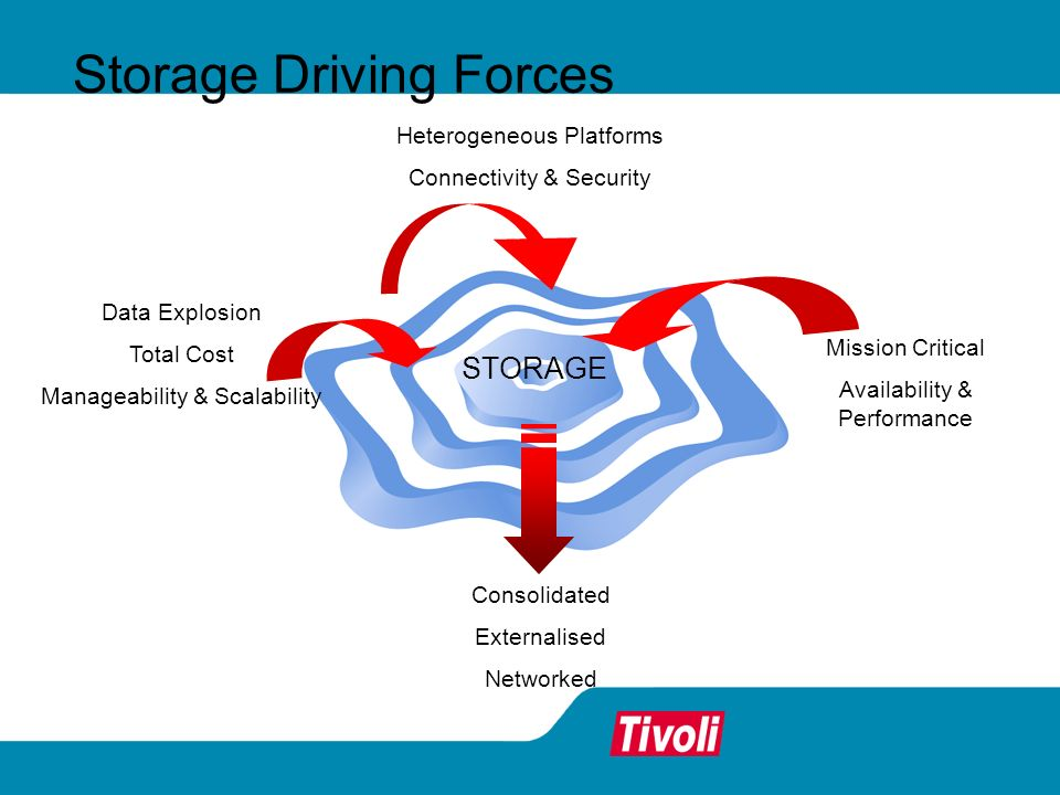 Storage Driving Forces Heterogeneous Platforms Connectivity & Security Mission Critical Availability & Performance Data Explosion Total Cost Manageabi