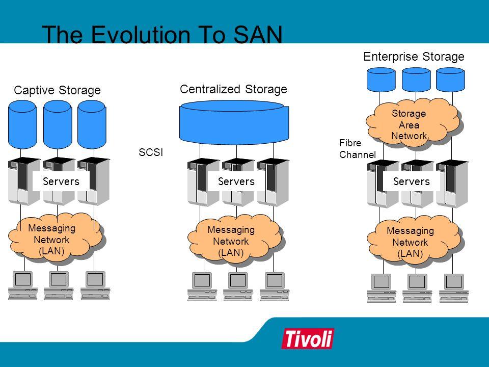 The Evolution To SAN Messaging Network (LAN) Messaging Network (LAN) Messaging Network (LAN) Messaging Network (LAN) Captive Storage Servers Centraliz