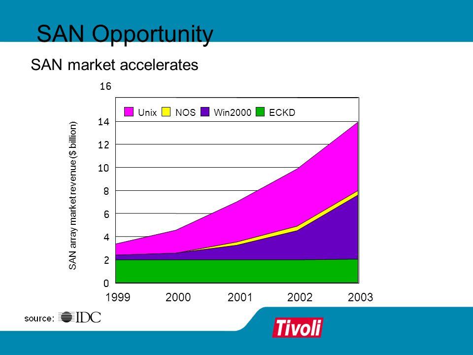 SAN Opportunity SAN market accelerates 19992000200120022003 0 2 4 6 8 10 12 14 16 UnixNOSWin2000ECKD SAN array market revenue ($ billion)