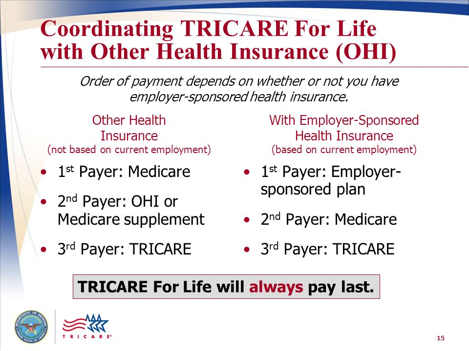 15 Coordinating TRICARE For Life with Other Health Insurance (OHI) 1 st Payer: Medicare 2 nd Payer: OHI or Medicare supplement 3 rd Payer: TRICARE 1 s