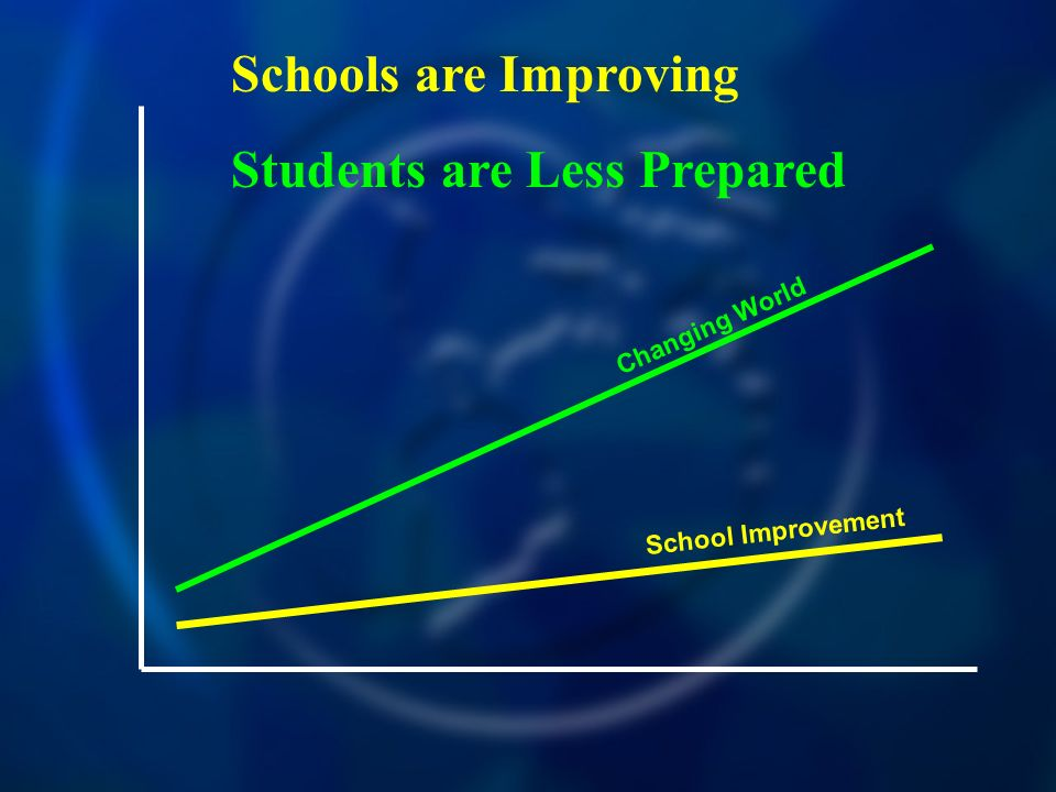 Schools are Improving Students are Less Prepared School Improvement Changing World