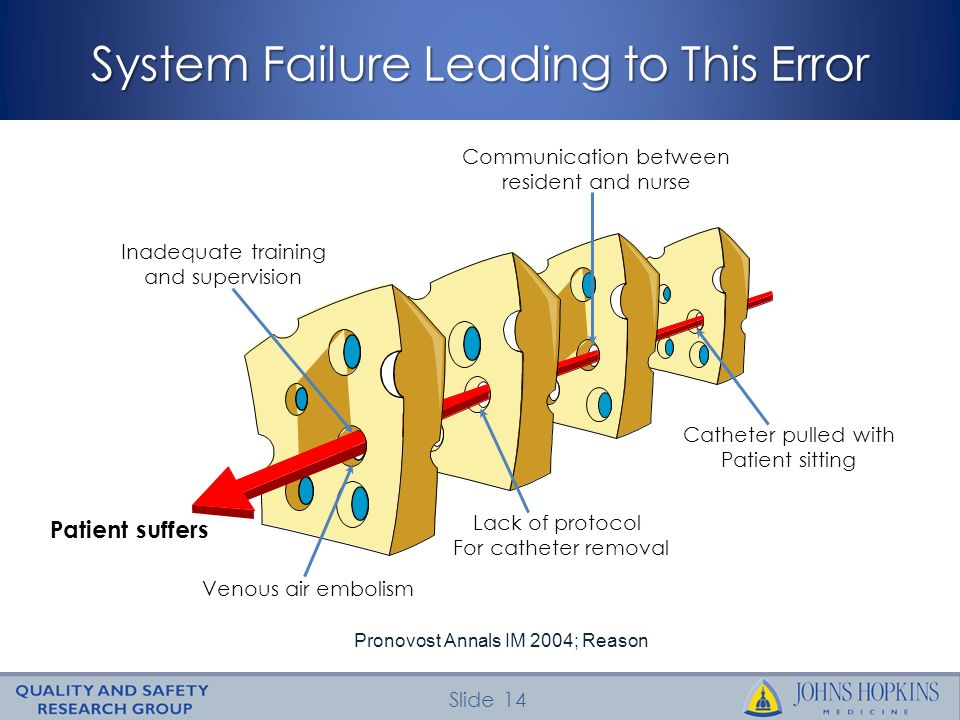 Slide 14 System Failure Leading to This Error Catheter pulled with Patient sitting Communication between resident and nurse Lack of protocol For cathe