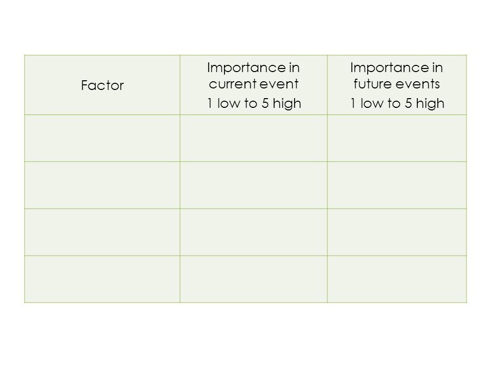 Factor Importance in current event 1 low to 5 high Importance in future events 1 low to 5 high