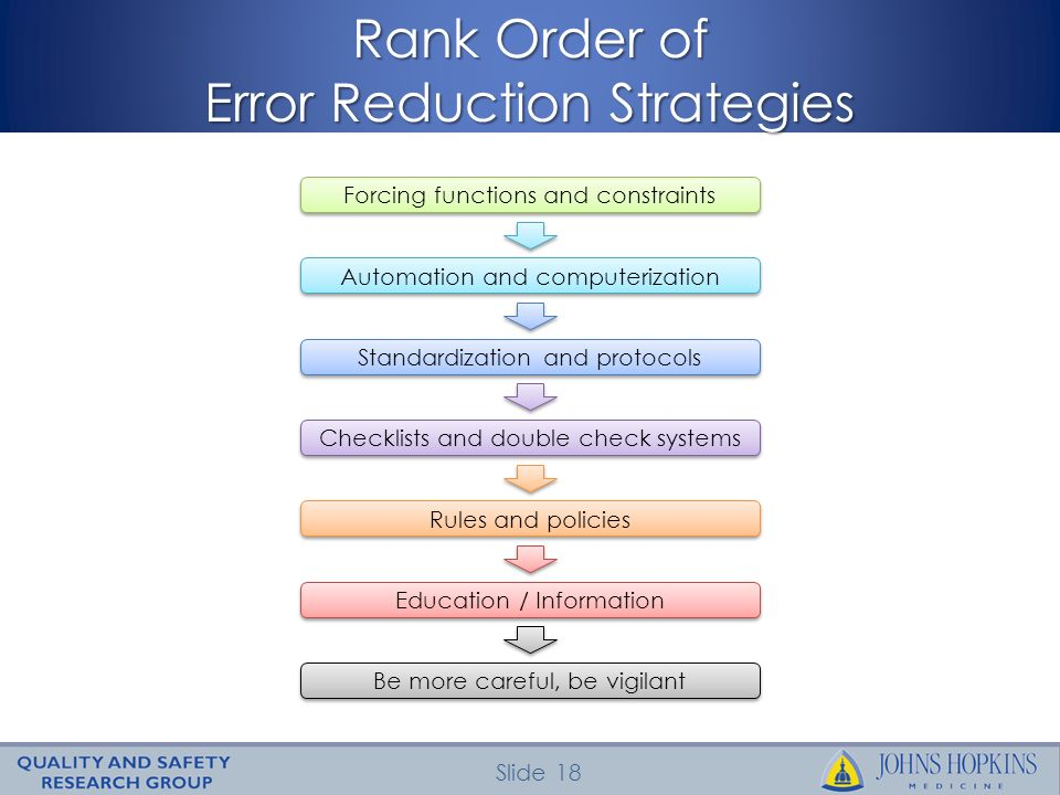 Slide 18 Rank Order of Error Reduction Strategies Forcing functions and constraints Automation and computerization Standardization and protocols Check