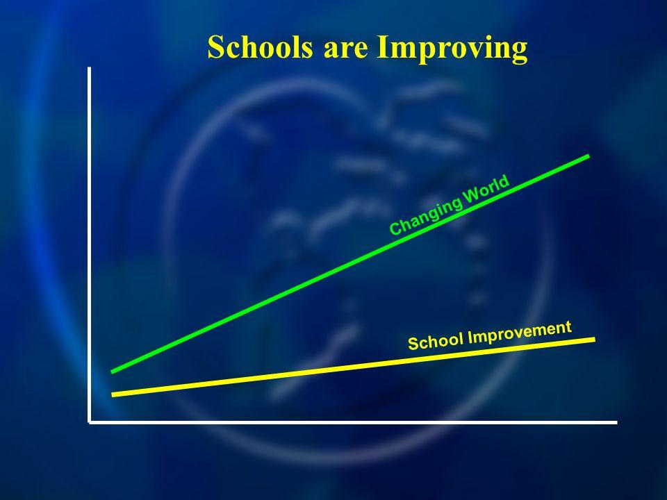 School Improvement Changing World Schools are Improving