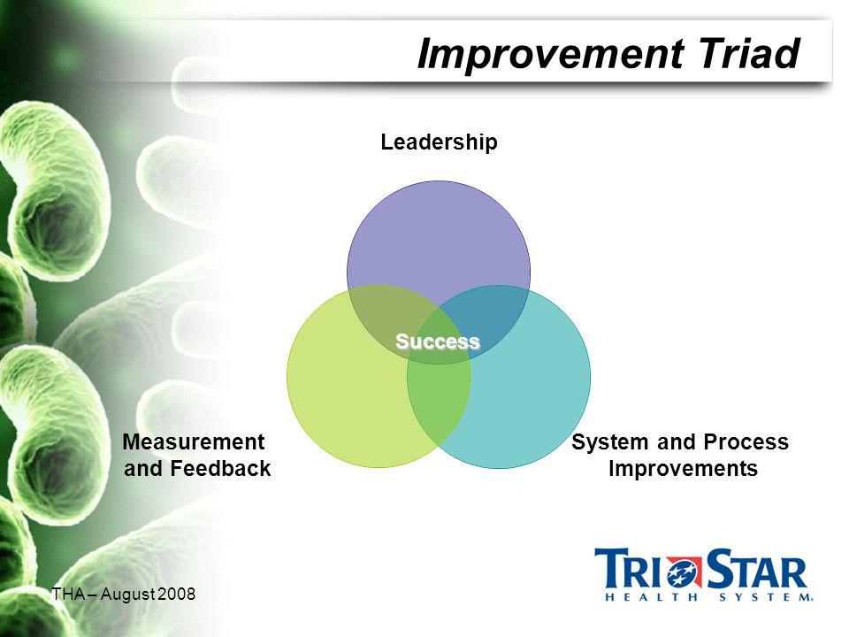 THA – August 2008 Improvement Triad Success