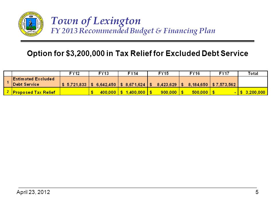 April 23, 20125 Town of Lexington FY 2013 Recommended Budget & Financing Plan Option for $3,200,000 in Tax Relief for Excluded Debt Service