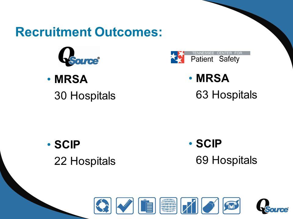 Recruitment Outcomes: MRSA 30 Hospitals SCIP 22 Hospitals MRSA 63 Hospitals SCIP 69 Hospitals