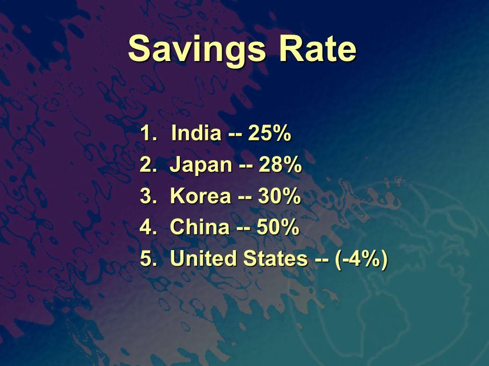 Savings Rate 1. India -- 25% 2. Japan -- 28% 3. Korea -- 30% 4. China -- 50% 5. United States -- (-4%)