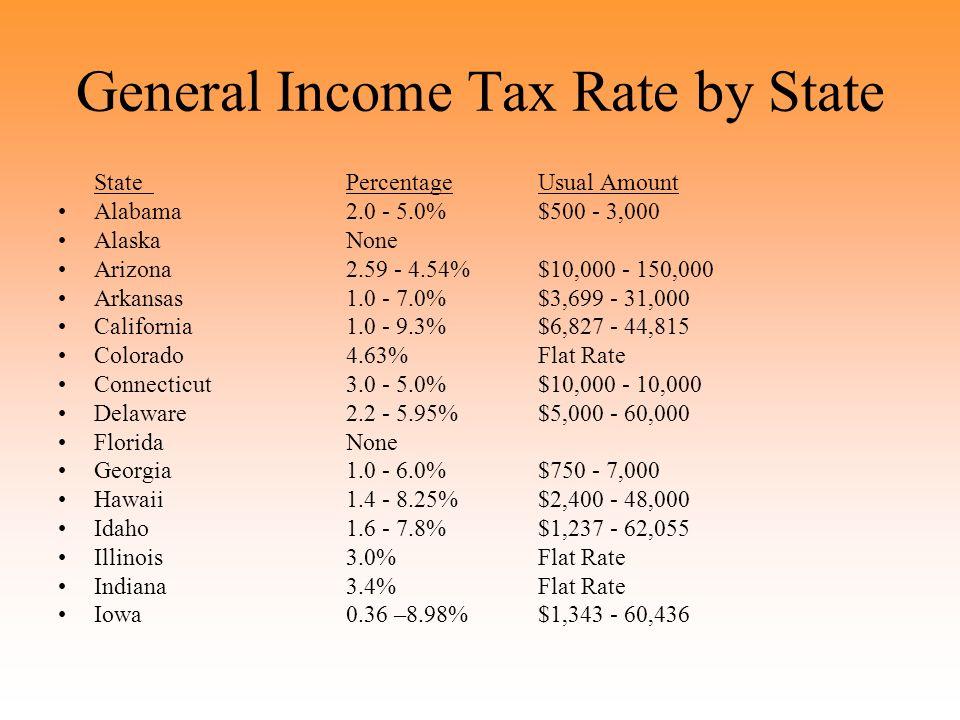 General Income Tax Rate by State StatePercentageUsual Amount Alabama 2.0 - 5.0%$500 - 3,000 AlaskaNone Arizona2.59 - 4.54%$10,000 - 150,000 Arkansas1.