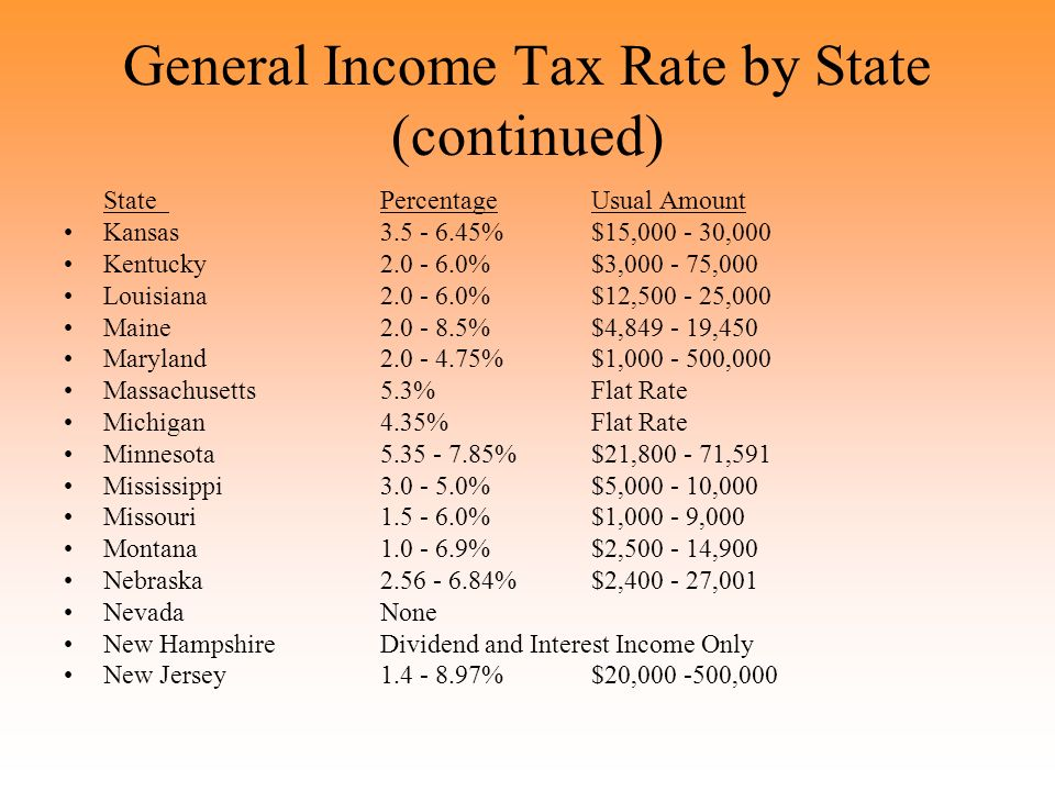 General Income Tax Rate by State (continued) StatePercentageUsual Amount Kansas3.5 - 6.45%$15,000 - 30,000 Kentucky2.0 - 6.0%$3,000 - 75,000 Louisiana2.0 - 6.0%$12,500 - 25,000 Maine2.0 - 8.5%$4,849 - 19,450 Maryland2.0 - 4.75%$1,000 - 500,000 Massachusetts5.3%Flat Rate Michigan4.35%Flat Rate Minnesota5.35 - 7.85%$21,800 - 71,591 Mississippi3.0 - 5.0%$5,000 - 10,000 Missouri1.5 - 6.0%$1,000 - 9,000 Montana1.0 - 6.9%$2,500 - 14,900 Nebraska2.56 - 6.84%$2,400 - 27,001 NevadaNone New HampshireDividend and Interest Income Only New Jersey1.4 - 8.97%$20,000 -500,000