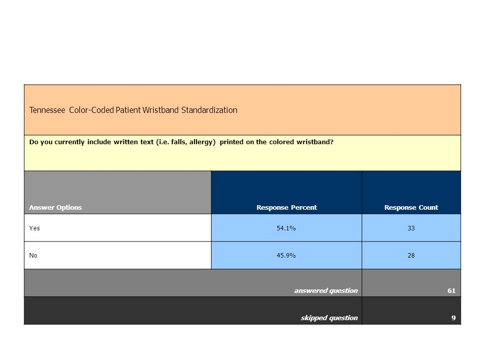 Tennessee Color-Coded Patient Wristband Standardization Do you currently include written text (i.e.