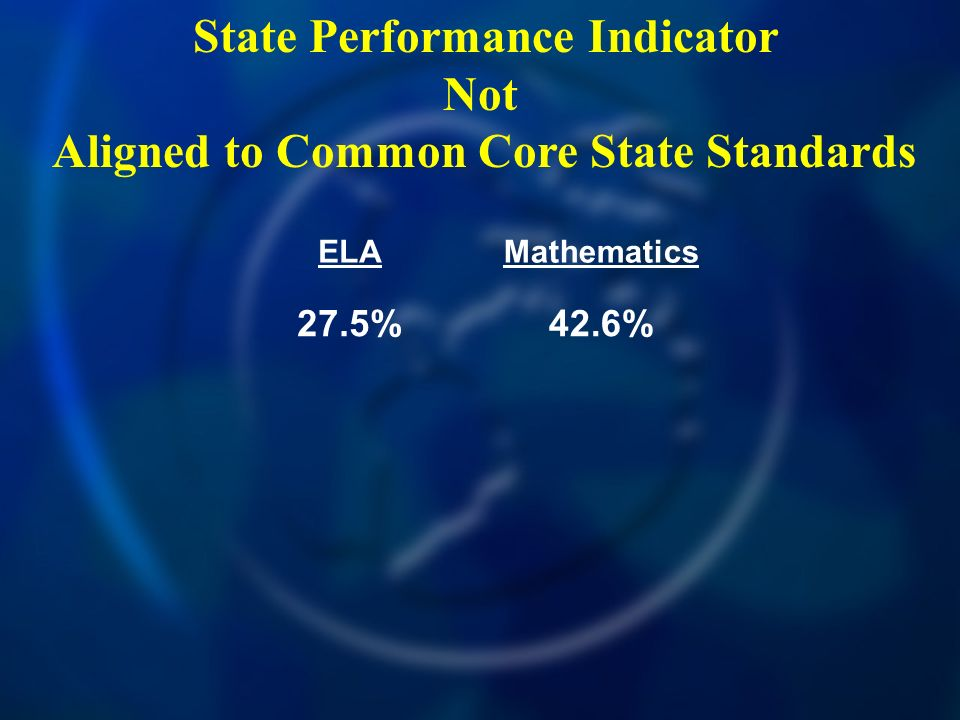 State Performance Indicator Not Aligned to Common Core State Standards ELAMathematics 27.5%42.6%