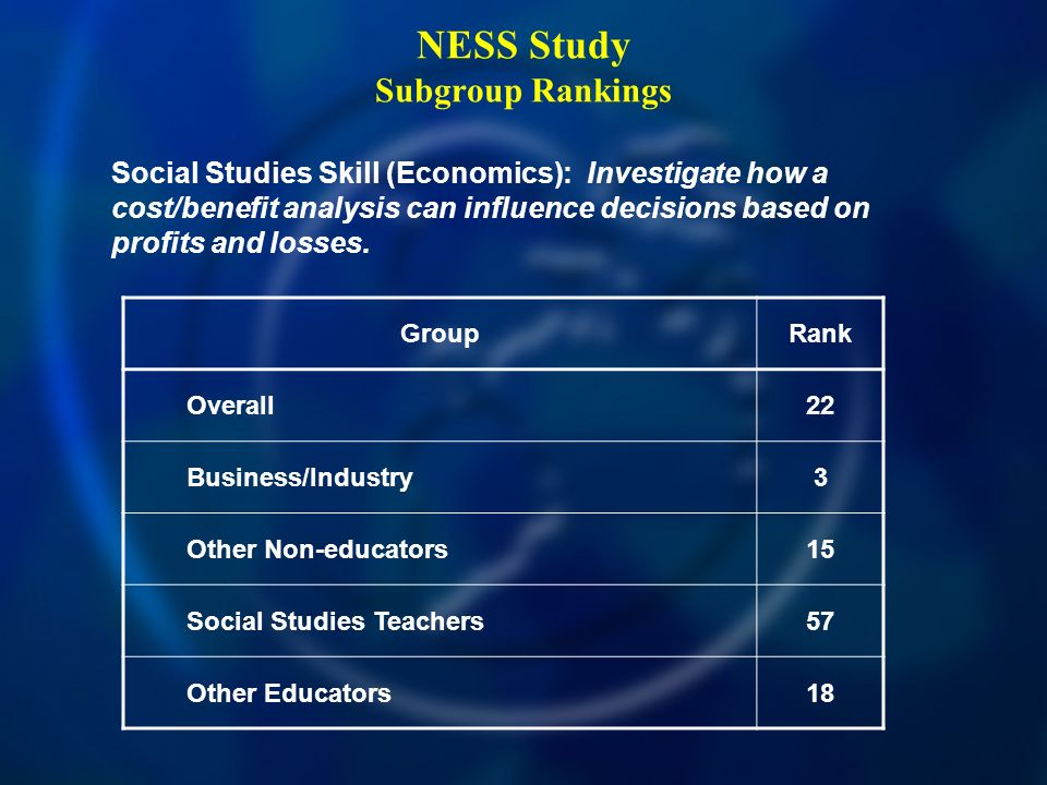 NESS Study Subgroup Rankings Social Studies Skill (Economics): Investigate how a cost/benefit analysis can influence decisions based on profits and losses.