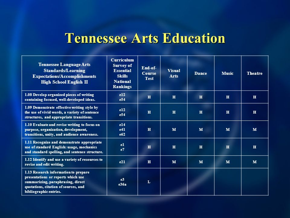 Tennessee Arts Education Tennessee Language Arts Standards/Learning Expectations/Accomplishments High School English II Curriculum Survey of Essential Skills National Rankings End-of- Course Test Visual Arts DanceMusicTheatre 1.08 Develop organized pieces of writing containing focused, well-developed ideas.