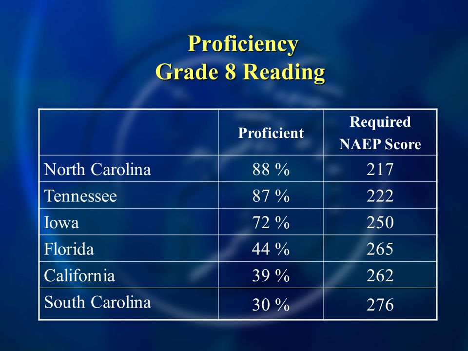Proficiency Grade 8 Reading Proficiency Grade 8 Reading Proficient Required NAEP Score North Carolina 88 %217 Tennessee 87 %222 Iowa 72 %250 Florida 44 %265 California 39 %262 South Carolina 30 %276