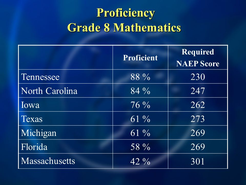 Proficiency Grade 8 Mathematics Proficiency Grade 8 Mathematics Proficient Required NAEP Score Tennessee 88 %230 North Carolina 84 %247 Iowa 76 %262 Texas 61 %273 Michigan 61 %269 Florida 58 %269 Massachusetts 42 %301