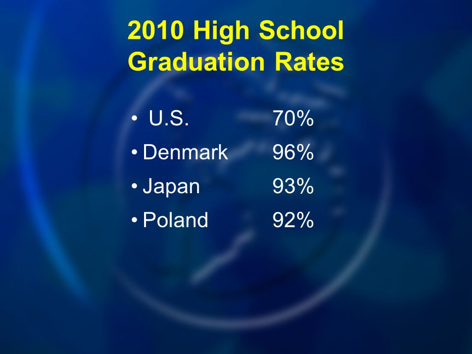 2010 High School Graduation Rates U.S.70% Denmark96% Japan93% Poland92%