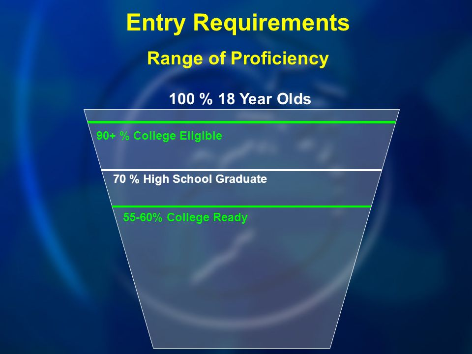 100 % 18 Year Olds 90+ % College Eligible Entry Requirements Range of Proficiency 70 % High School Graduate 55-60% College Ready