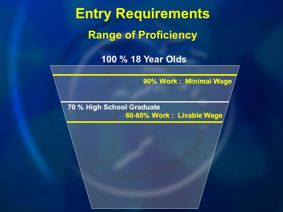 100 % 18 Year Olds Entry Requirements Range of Proficiency 70 % High School Graduate 90% Work : Minimal Wage 60-65% Work : Livable Wage