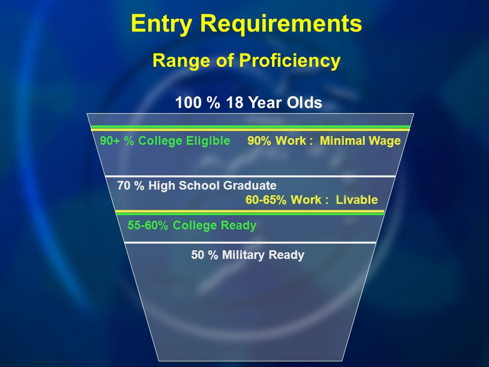 100 % 18 Year Olds 90+ % College Eligible Entry Requirements Range of Proficiency 70 % High School Graduate 50 % Military Ready 55-60% College Ready 90% Work : Minimal Wage 60-65% Work : Livable