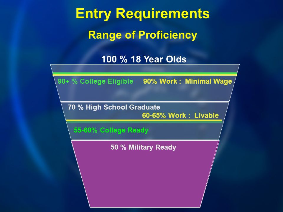 100 % 18 Year Olds 90+ % College Eligible Entry Requirements Range of Proficiency 70 % High School Graduate 50 % Military Ready 90% Work : Minimal Wage 60-65% Work : Livable 55-60% College Ready