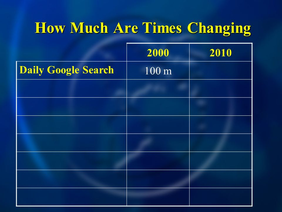 How Much Are Times Changing How Much Are Times Changing Daily Google Search 100 m