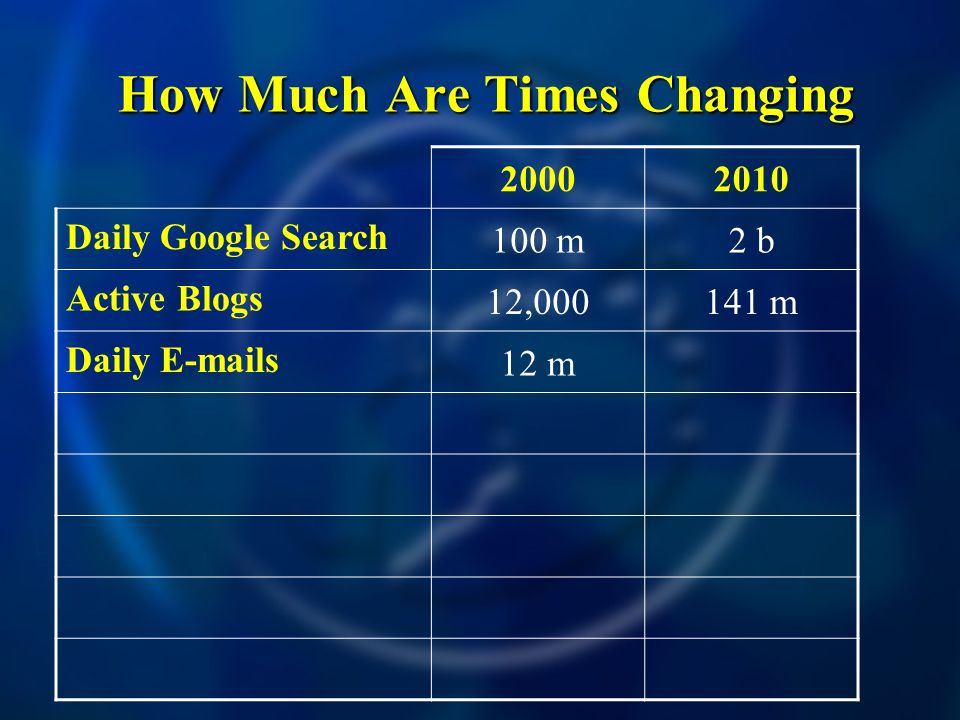 How Much Are Times Changing How Much Are Times Changing Daily Google Search 100 m2 b Active Blogs 12, m Daily  s 12 m